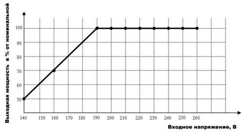Пример графика для стабилизатора
